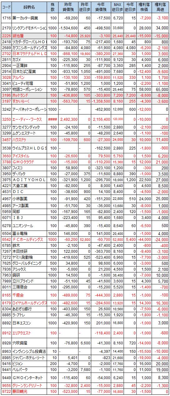 逆日歩の結果(2018年6月末権利確定日)